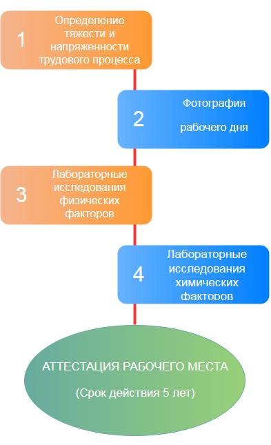 Алгоритм проведения аттестации